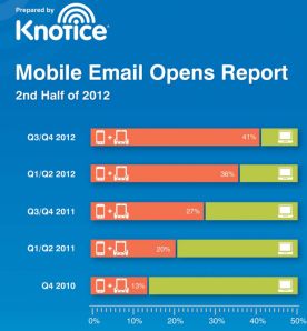 www.knotice.com reports Knotice_Mobile_Email_Opens_Report_SECONDHalf2012.pdf